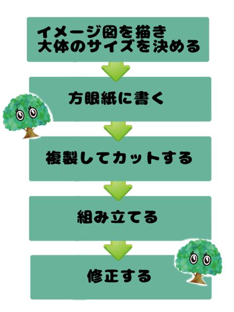 型紙作り方手順